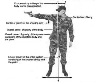 overview of bladed shooting stance