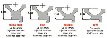 scope mount heights from low to high